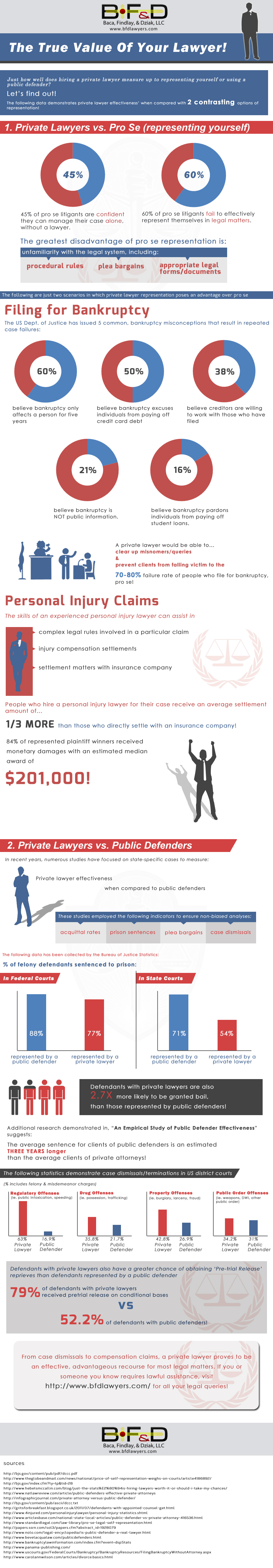 The value of a lawyer